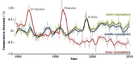 In atmospheric temperature from 1979 to 2010, determined by MSU NASA satellites, effects appear from aerosols released by major volcanic eruptions (El Chichon and Pinatubo). El Nino is a separate event, from ocean variability. Msu 1978-2010.jpg