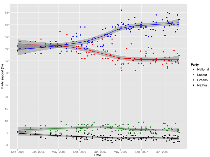 NZ opinion polls 2005-2008.png
