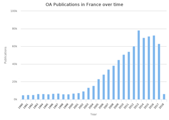Open access in France - Growth of open access publications in France, 1990-2018
