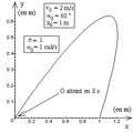 Oscillateur harmonique spatial amorti - trajectoire - bis.png