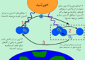 Ozone cycle png.png