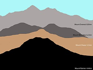 Mount Sharp - Comparison of Mount Sharp (Aeolis Mons) to the sizes of three large mountains on Earth.
