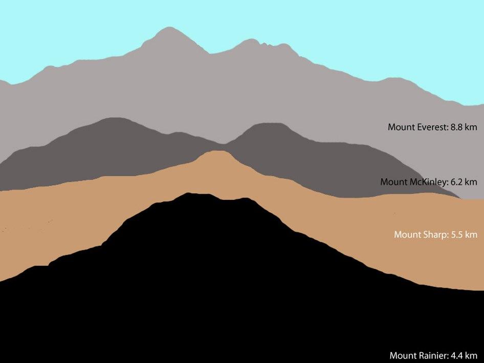 PIA15292-Fig2-MarsMountSharp-HeightComparison