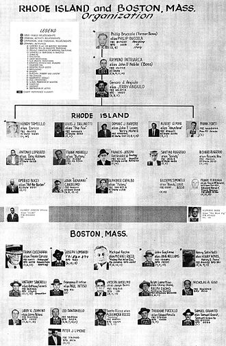 Patriarca crime family - FBI's 1960's Patriarca crime family chart.
