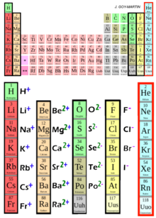 Periodic table ion Tableau périodique ion.png