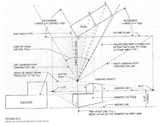 Picture plane - The technique for creating a basic two-point perspective drawing, including the sight rays, the picture plane, the left and right vanishing point construction lines, the horizon line, and the ground line