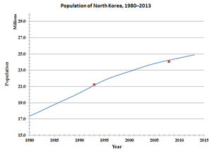Demographics of North Korea - Scatter plot of the population of North Korea, from 1980 to 2013. The blue line represents the annual World Bank estimates, and the red dots represent the national census figures (1993 and 2008).