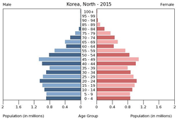 Population pyramid of North Korea 2015.png
