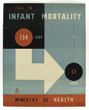 Theyre Lee-Elliott - Image: Poster declaring fall in infant mortality Wellcome L0038328
