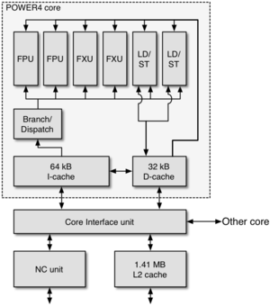 POWER4 - The logic schema of the POWER4 core