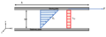Pressure driven laminar flow between on fixed plate and top moving plate with shear stress.png