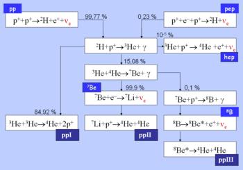 Resultado de imagen de Cadena Protón-Protón