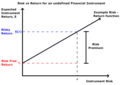 Risk Return Function with Risk Premium.png