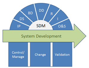 System Development Methodology, or SDM2. The s...