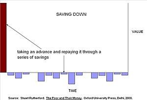 Microfinance - Saving down