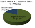 Second Partition of Poland share.PNG