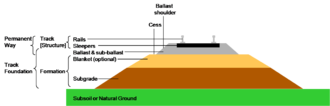 Track bed - Section through railway track and foundation showing the ballast and formation layers