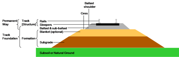 Section through railway track and foundation showing the ballast and formation layers. The layers are slightly sloped to help drainage. Sometimes there is a layer of rubber matting (not shown) to improve drainage, and to dampen sound and vibration Section through railway track and foundation.png