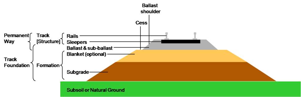 Section through railway track and foundation