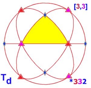 Hyperoctahedral group - Tetrahedral symmetry in three dimensions, order 24
