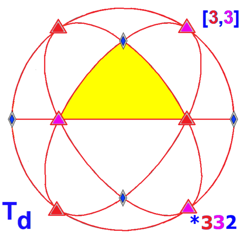 Sphere symmetry group td