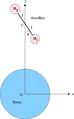 Stabilisation gradient gravite01.png