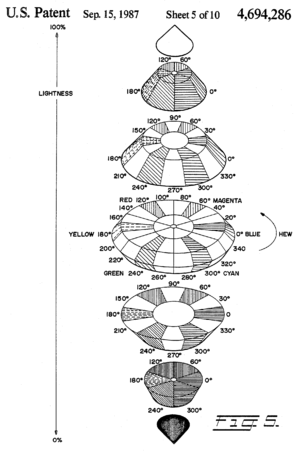 In classic patent application style, this is a black-and-white diagram with the patent name, inventor name, and patent number listed at the top, shaded by crosshatching. This diagram shows a three-dimensional view of Tektronix's biconic HSL geometry, made up of horizontal circular slices along a vertical axis expanded for ease of viewing. Within each circular slice, saturation goes from zero at the center to one at the margins, while hue is an angular dimension, beginning at blue with hue zero, through red with hue 120 degrees and green with hue 240 degrees, and back to blue.
