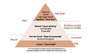 Caste system in Nepal