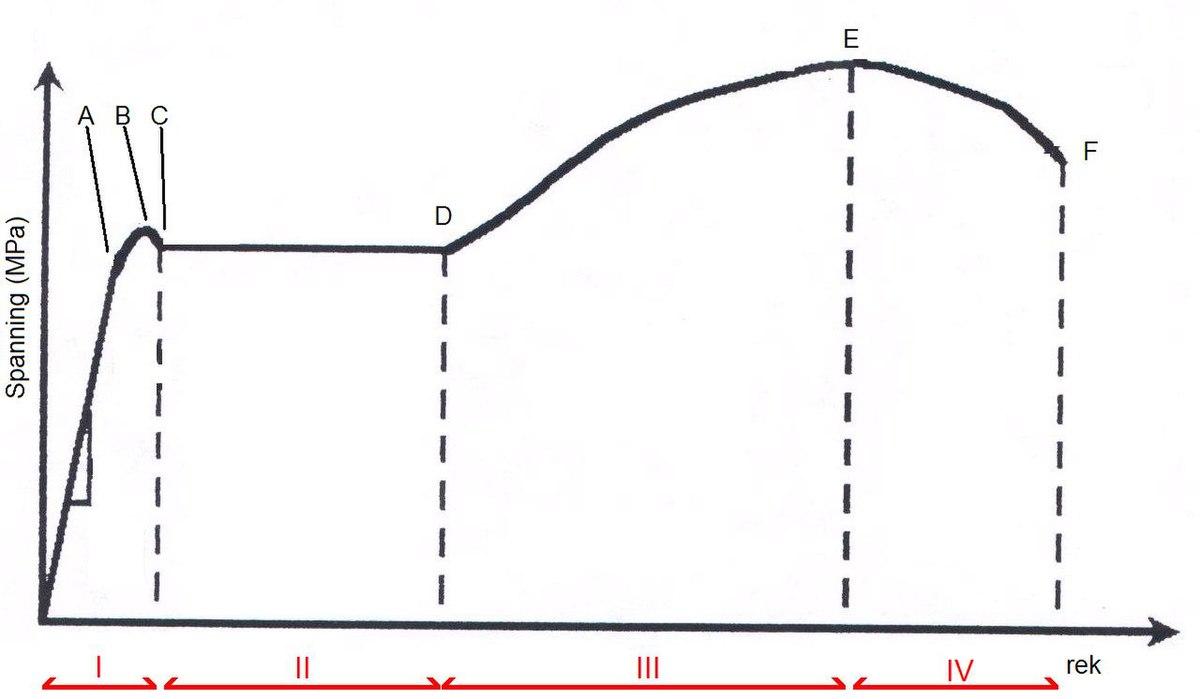 elasticiteitsmodulus staal s355