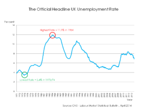 Labour Isn't Working - The Unemployment Rate in the United Kingdom from 1971 to 2014