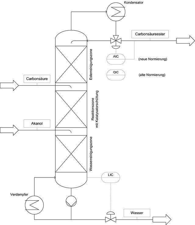 Mechanismus der veresterung