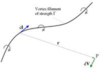 Biot–Savart law - Wikipedia
