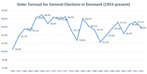 Elections in Denmark - The voter turnout for the Danish general elections 1953-present