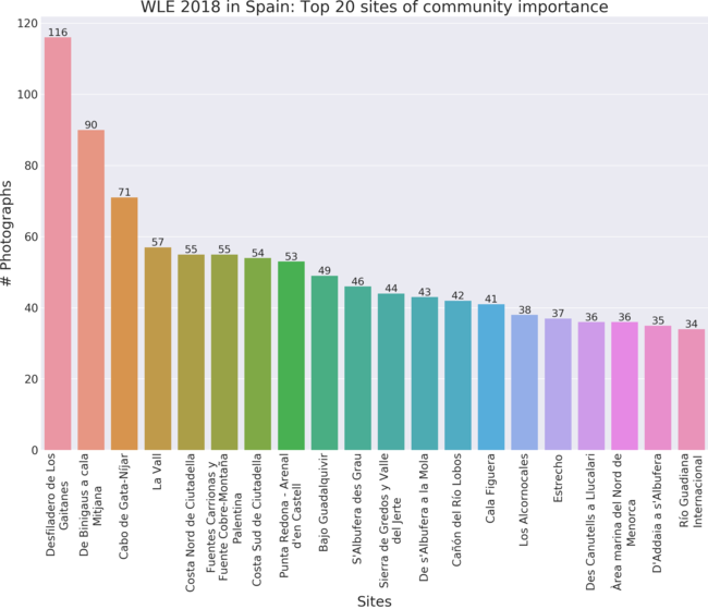 Top 20 sites of community importance in Wiki Loves Earth 2018 in Spain by valid uploads.