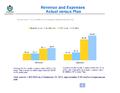 WMF Revenue & Expenses September 2012 - Actual vs Plan.png