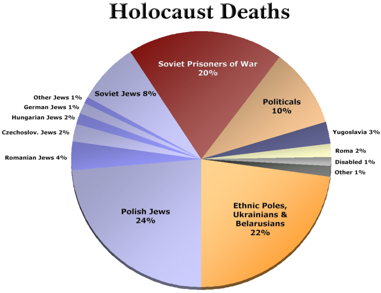 http://commons.wikimedia.org/wiki/File:WWII-HolocaustDeaths-Pie-All.png