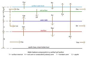 SahysMod - Inflow and outflow factors of water into and out from the soil reservoirs needed to find the waterbalances