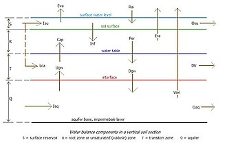 Hydrology (agriculture) - Water balance components in agricultural land