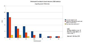 Wikimedia Foundation's Board elections 2008 statistics from Wikiversity (data until 16th June 2008)