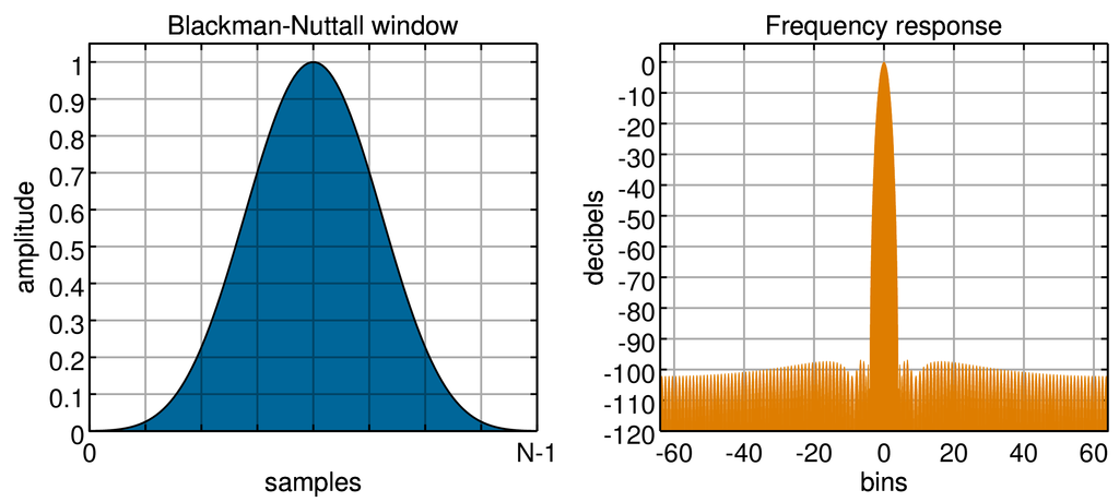 File window function blackman nuttall png wikimedia for Window functions