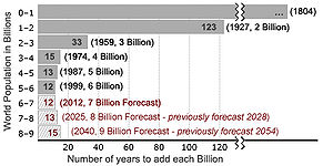 World Population to Surpass 7 Billion in 2011