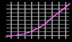 Evolución demográfica 1961-2003