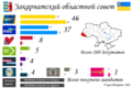 Zakarpatskay Oblast local election, 2010.png