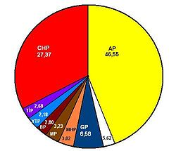 1969 Turkish general election results pie chart.jpg
