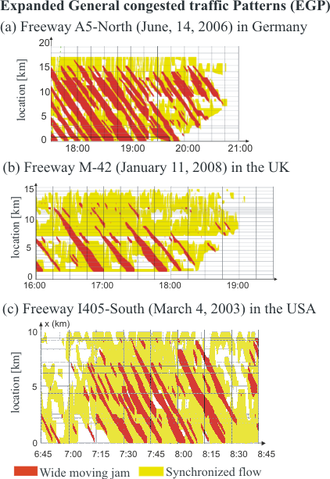 Figure 11: Traffic patterns in the ASDA/FOTO application in three countries 3ptt en asda foto pattern.png