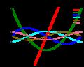 600px-Bernoulli polynomials svg.png