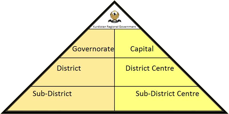 Administrative divisions of Kurdistan
