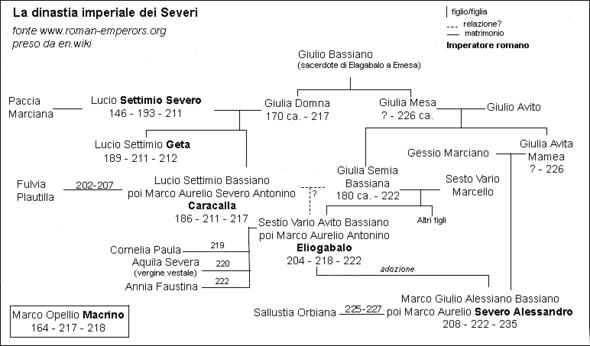 Albero genealogico dei Severi