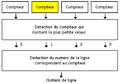 Algorithme LFU de remplacement des lignes de cache.png