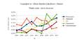 Amount of references to SNL in Atekst 2003-2011.png